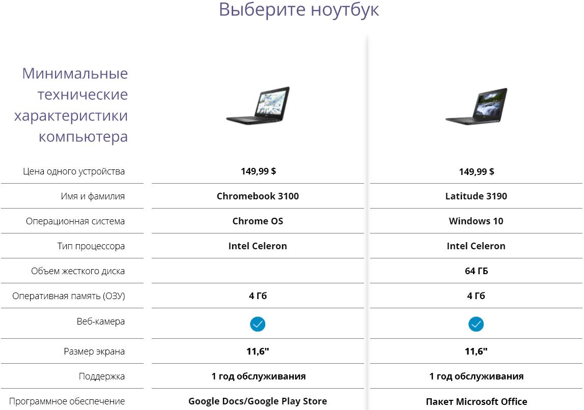 Характеристики компьютера